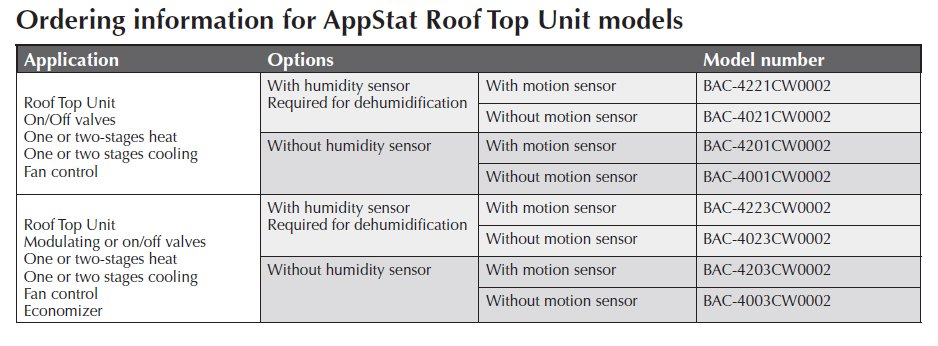 Ordering information for AppStat Roof Top Unit models
