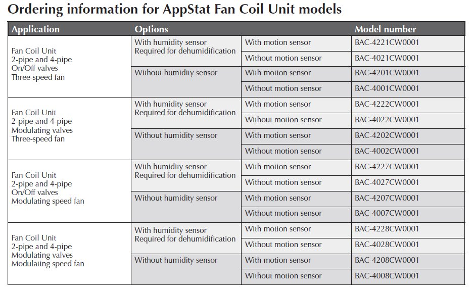 Ordering information for AppStat Fan Coil Unit models