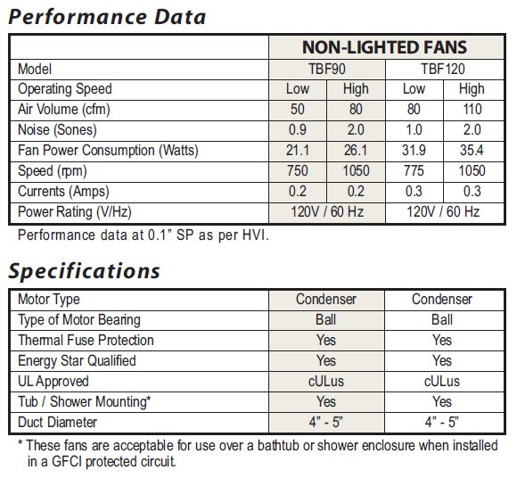 Bathroom Fans Non-Lighted Performance data