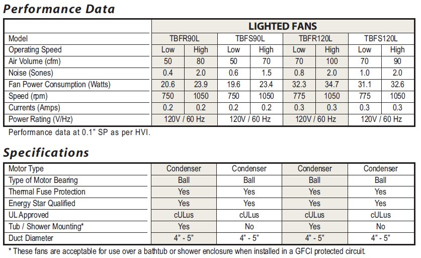 Bathroom Fans Lighted Performance data